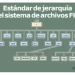 Estándar de jerarquía FHS