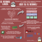 """Linux en Imágenes """"El kernel"""""""